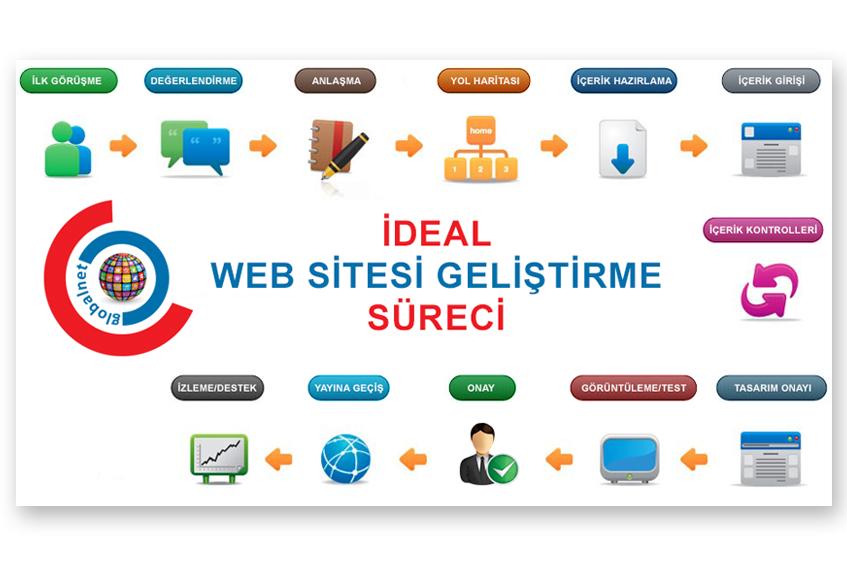 Photo of Başarılı Bir Web Sitesi Geliştirme Projesi İçin Önemli Hususlar