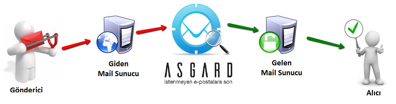 globalnet asgard antispam cloud mail gateway