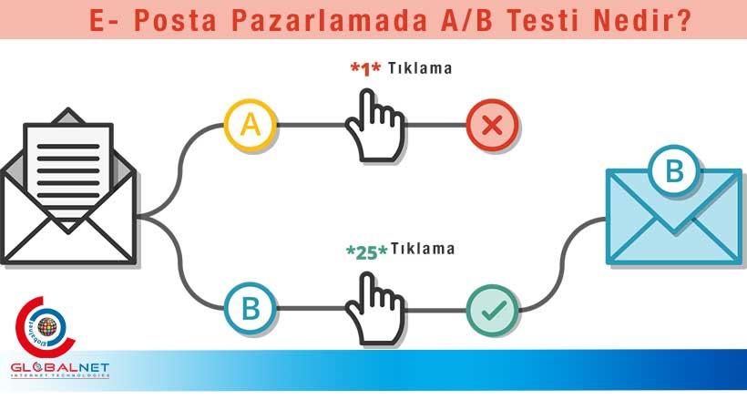 Photo of E-Posta Pazarlamacılığında A/B Testi